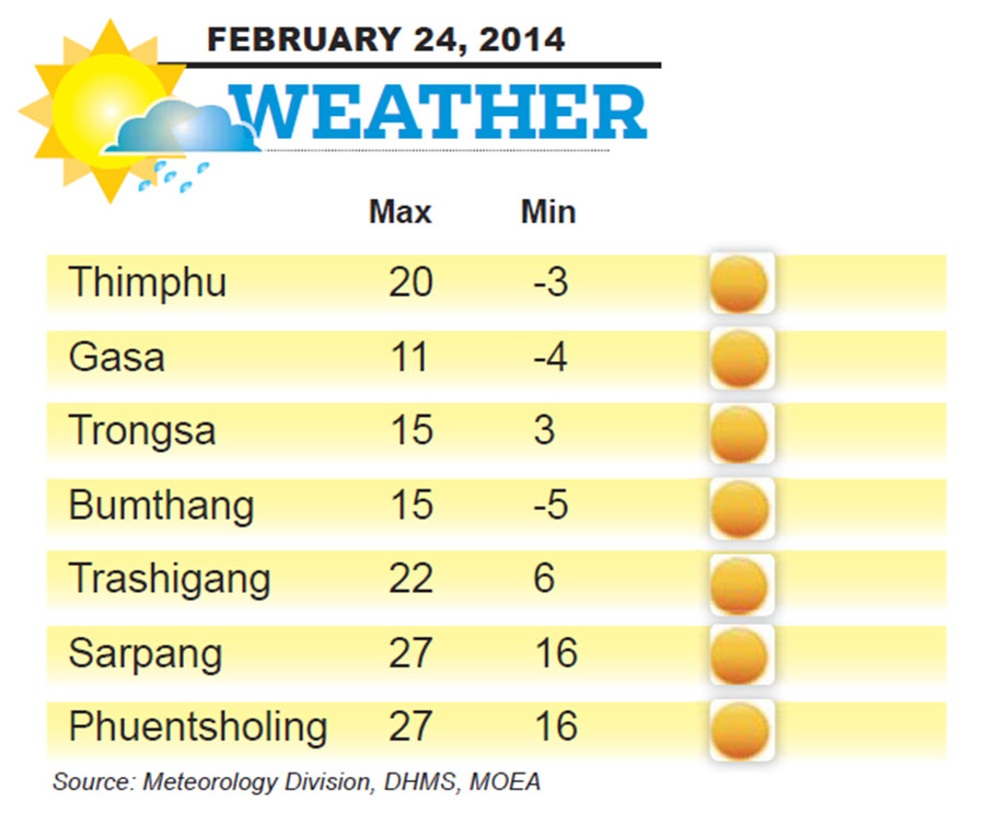 Bhutan Weather for February 24 2014