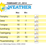 Weather for February 27 2014