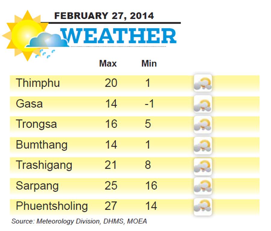 Bhutan Weather for February 27 2014