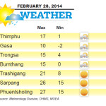 Weather for February 28 2014