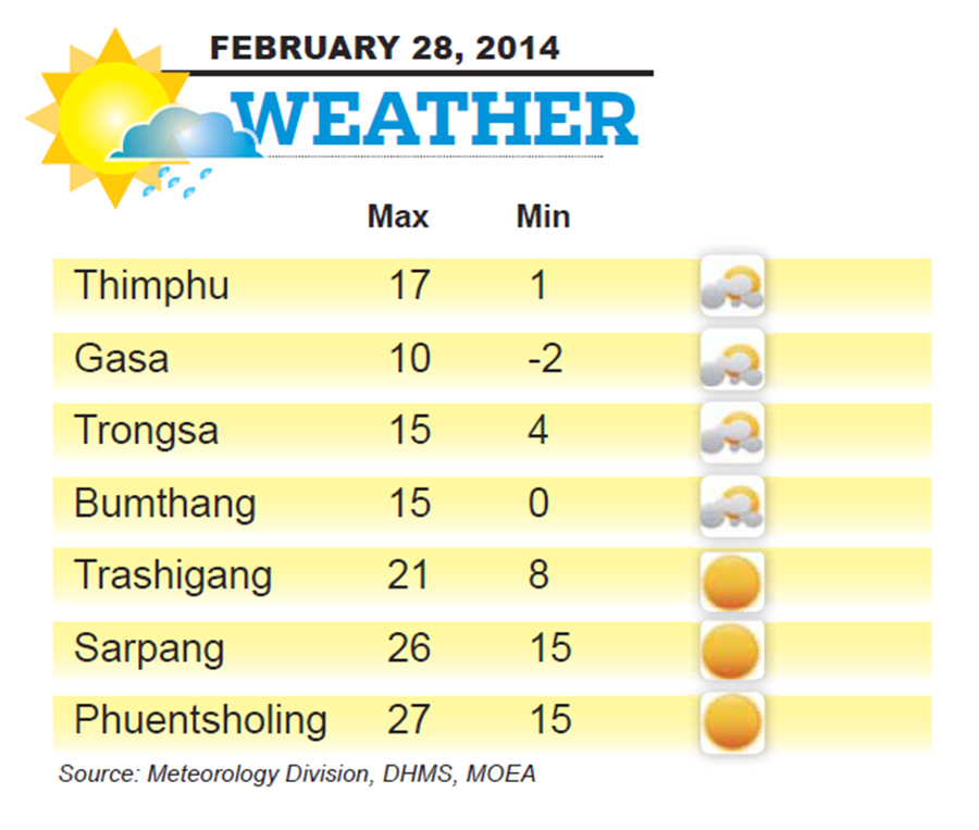 Bhutan Weather for February 28 2014