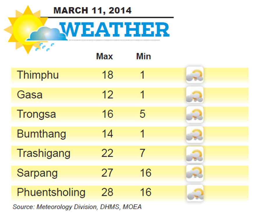 Bhutan Weather for March 11 2014
