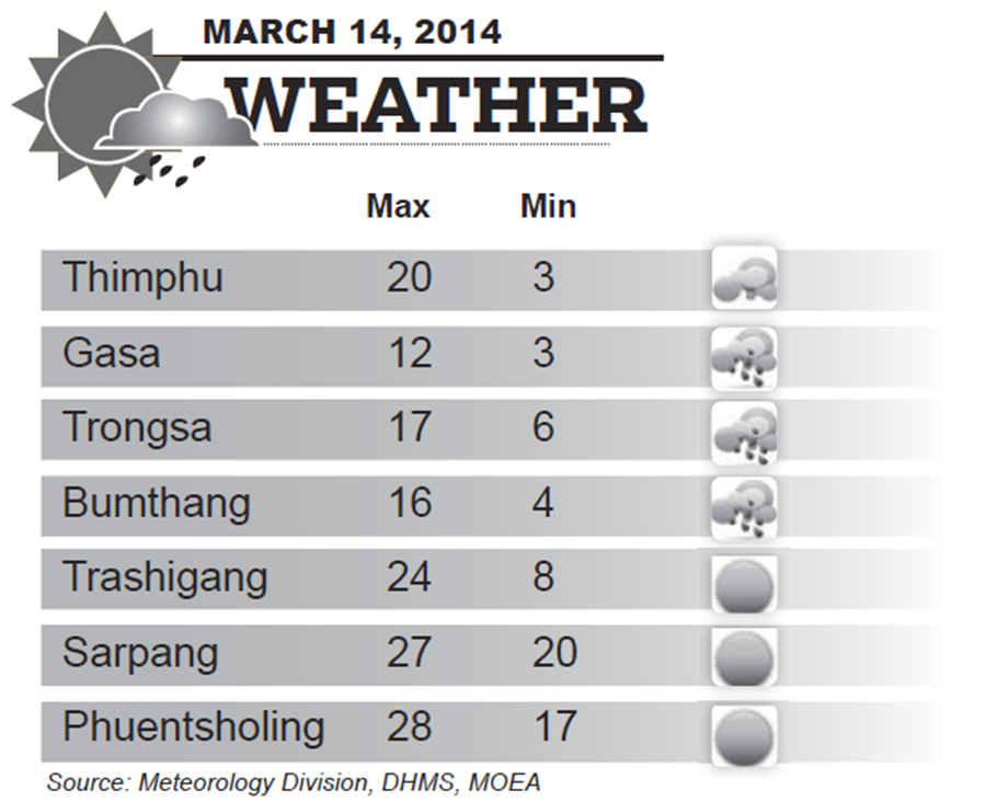 Bhutan Weather for March 14 2014