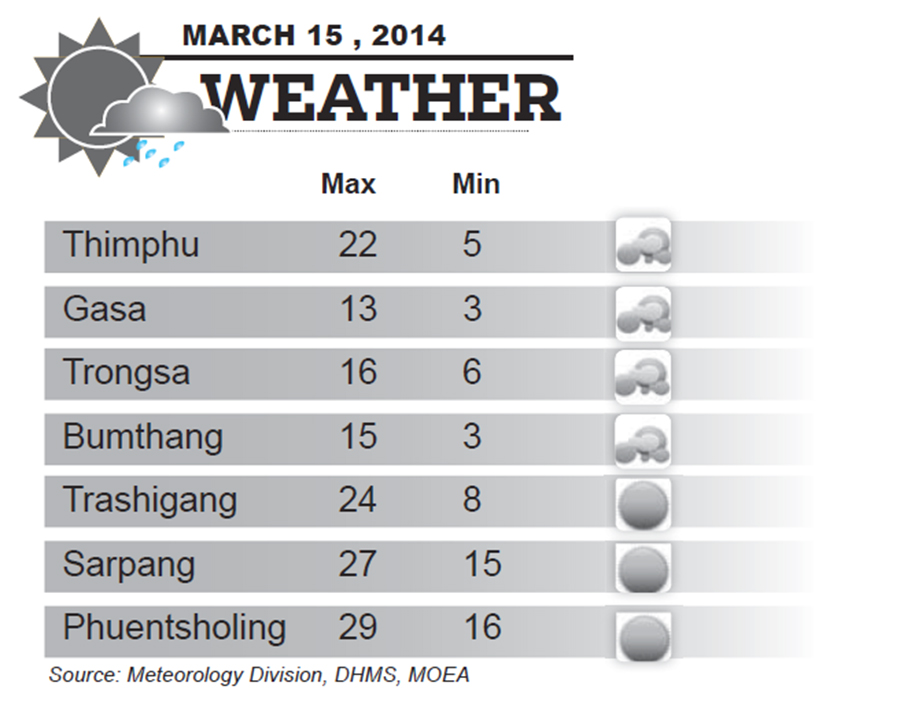 Bhutan Weather for March 15 2014