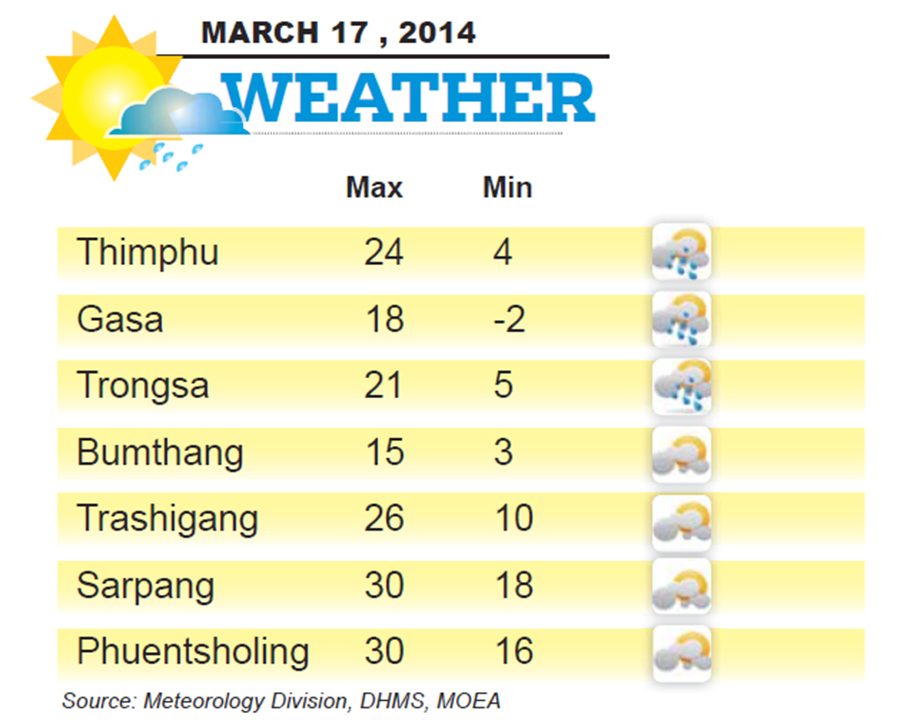 Bhutan Weather for March 17 2014