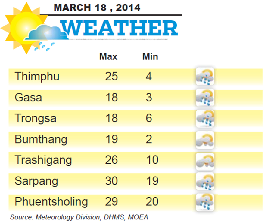 Bhutan Weather for March 18 2014