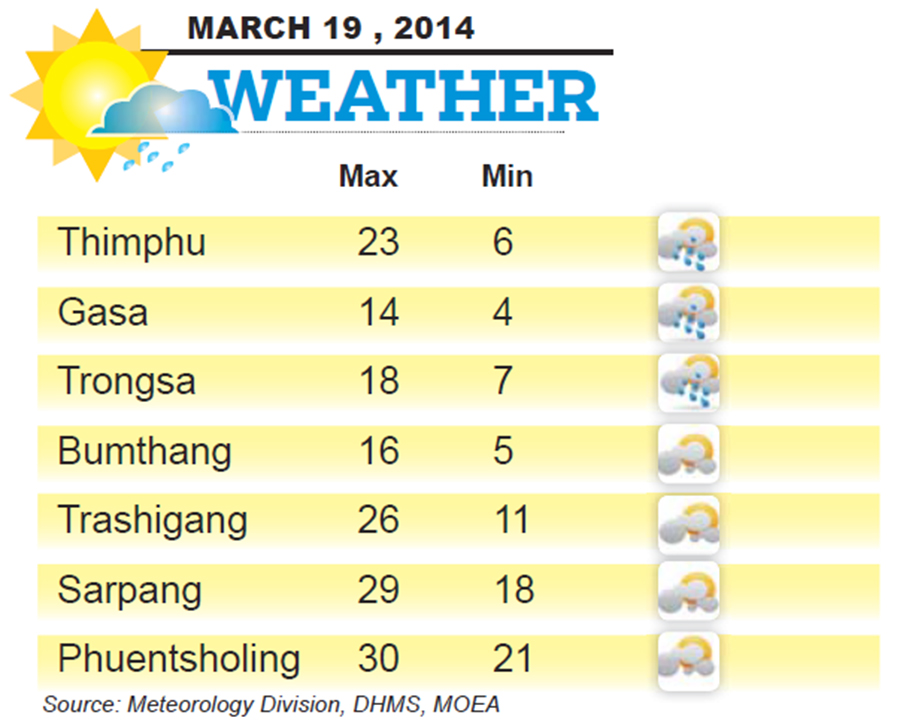 Bhutan Weather for March 19 2014