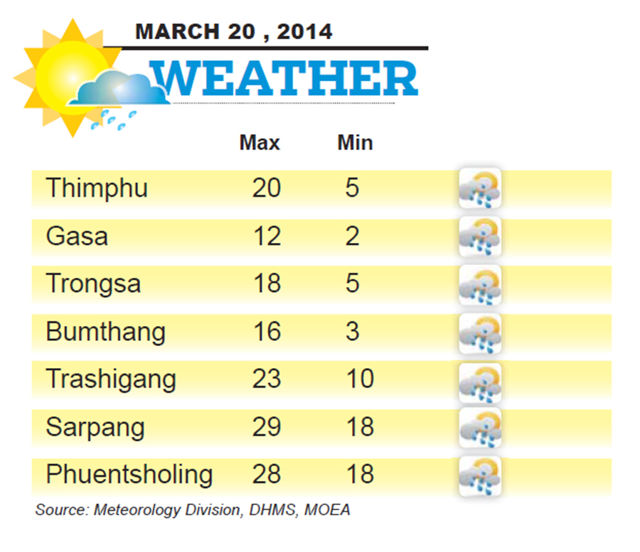 Bhutan Weather for March 20 2014