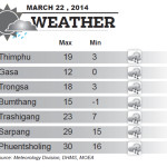 Bhutan Weather for March 22 2014