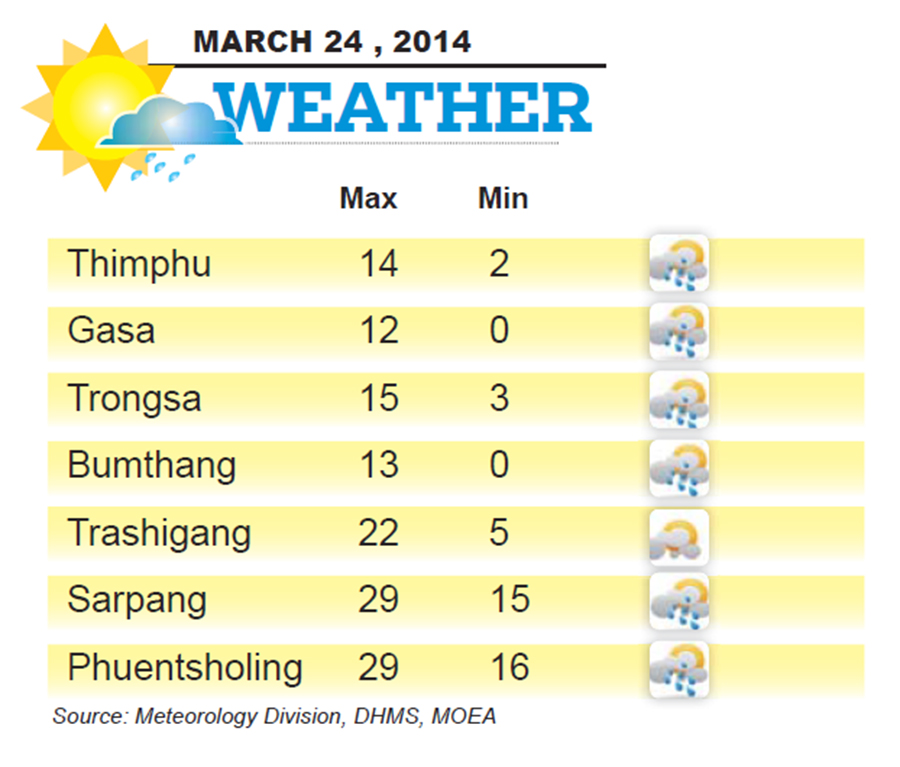 Bhutan Weather for March 24 2014