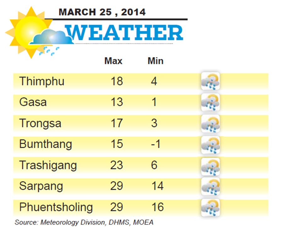 Bhutan Weather for March 25 2014