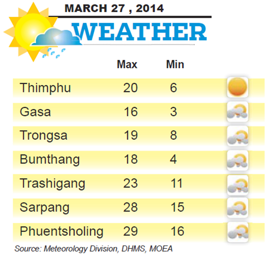 Bhutan Weather for March 27 2014
