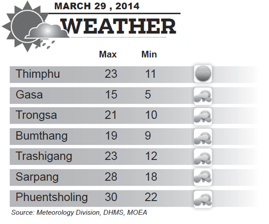 Bhutan Weather for March 29 2014