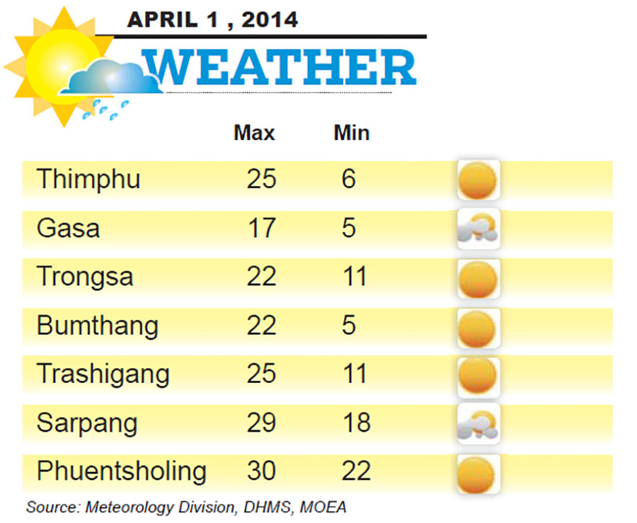 Bhutan Weather for April 01 2014