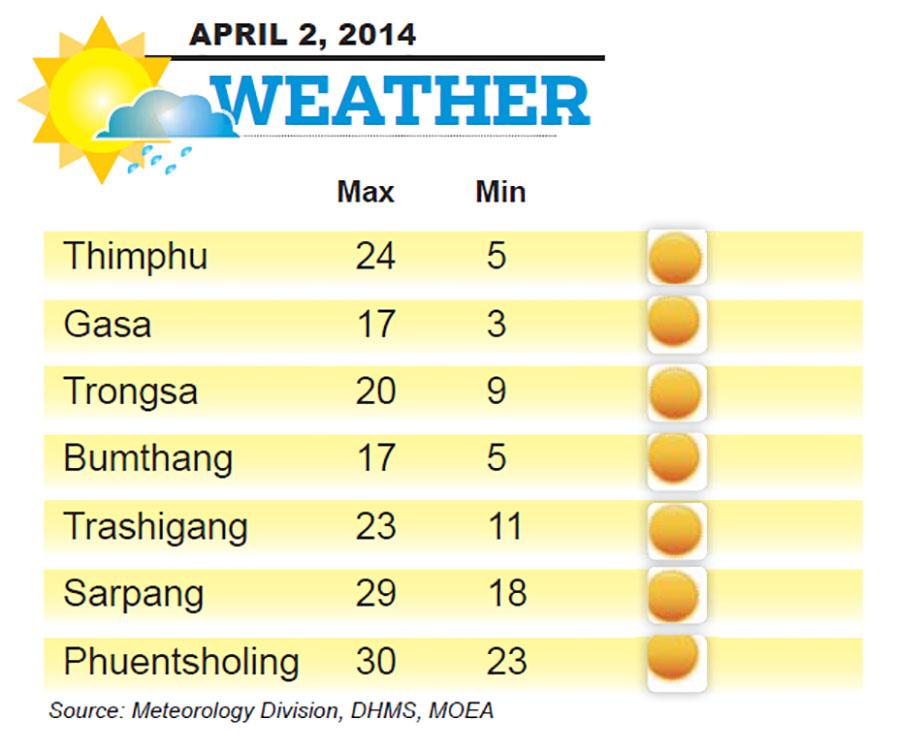 Bhutan Weather for April 02 2014