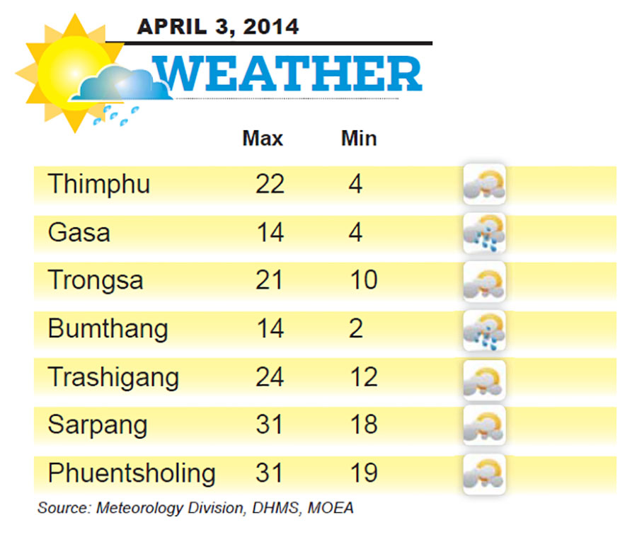 Bhutan Weather for April 04  2014