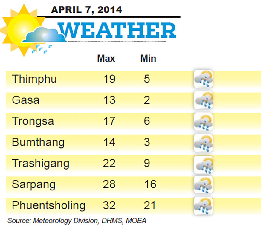 Bhutan Weather for April 07 2014