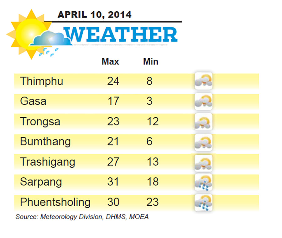 Bhutan Weather for April 10 2014