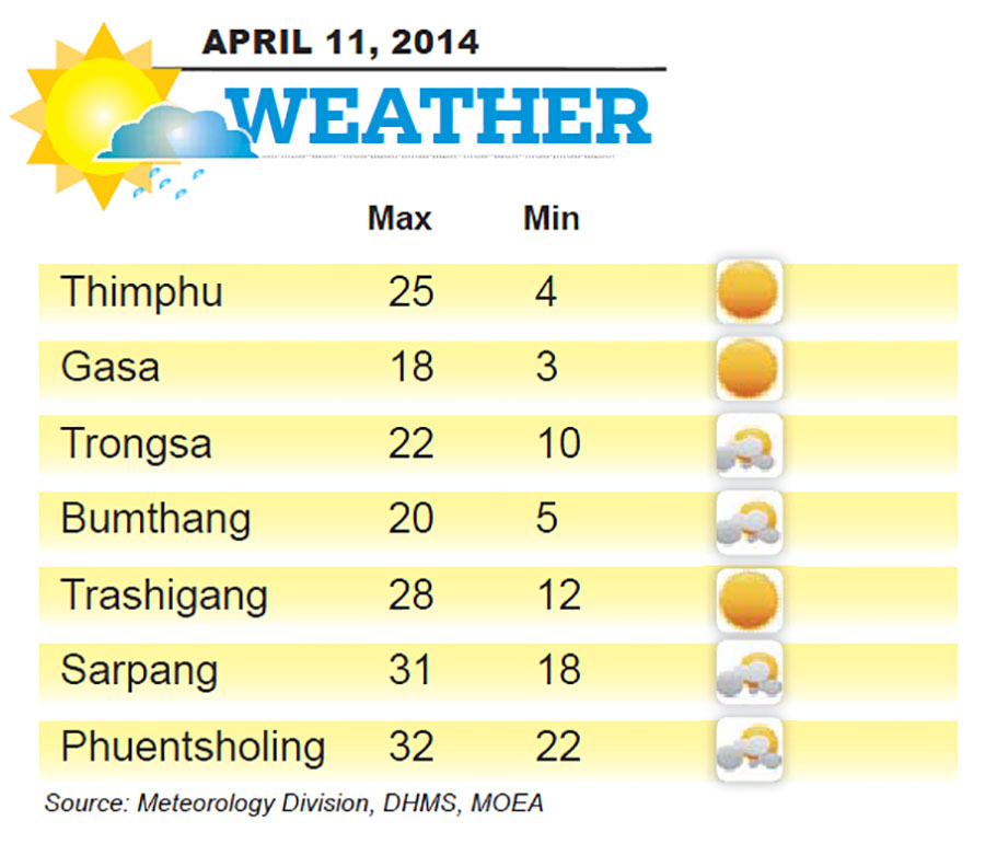 Bhutan Weather for April 11 2014