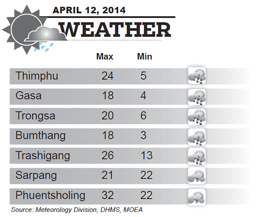 Bhutan Weather for April 12 2014