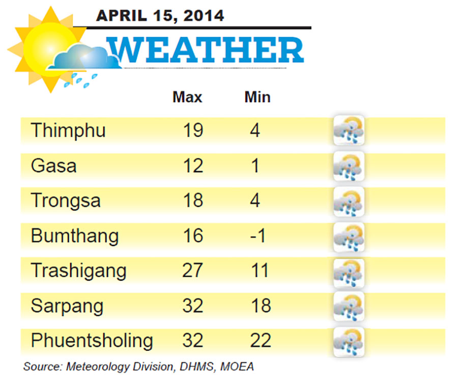 Bhutan Weather for April 15 2014
