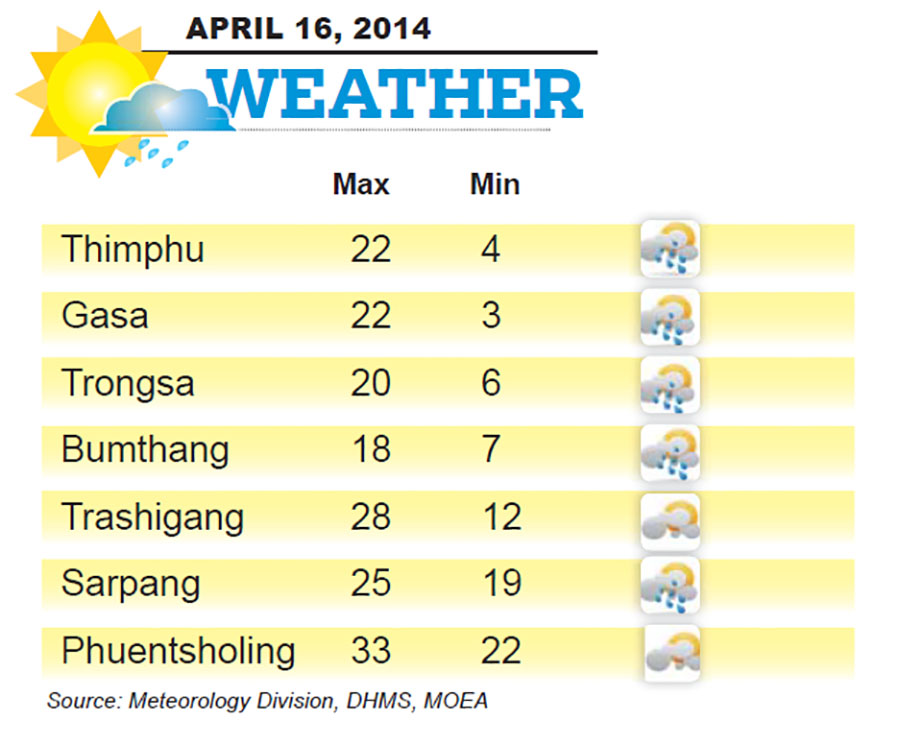 Bhutan Weather for April 16 2014