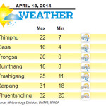 Weather for April 18 2014