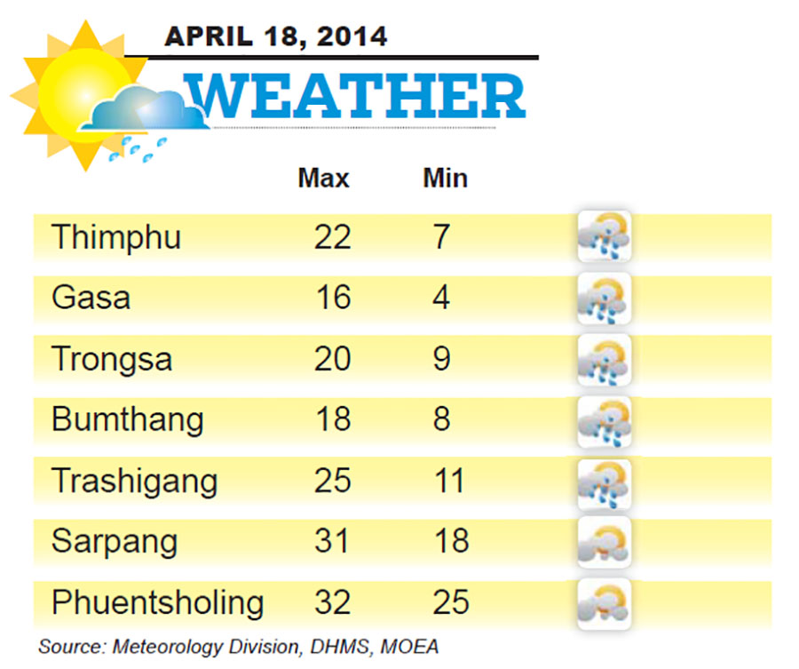 Bhutan Weather for April 18 2014