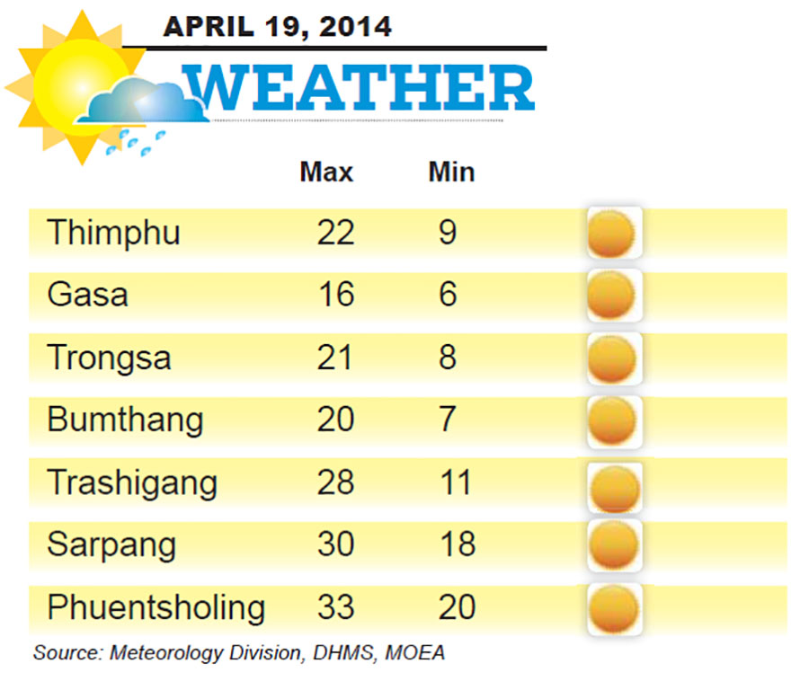 Bhutan Weather for April 19 2014