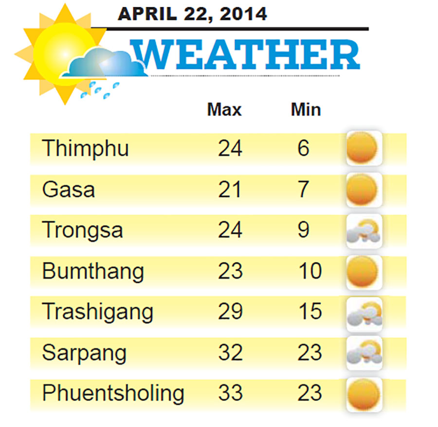 Bhutan Weather for April 22 2014