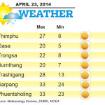 Weather for April 23 2014