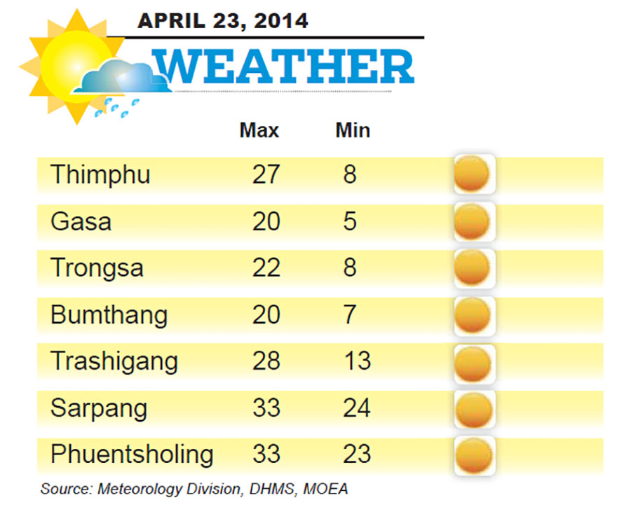 Bhutan Weather for April 23 2014