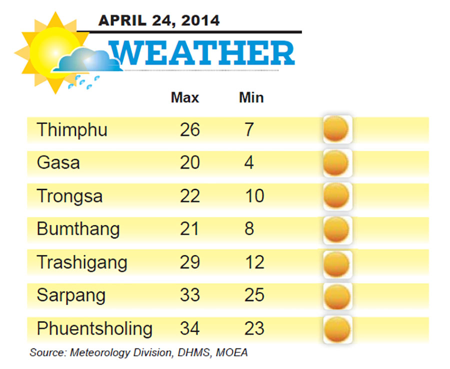 Bhutan Weather for April 24 2014