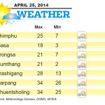Weather for April 25 2014