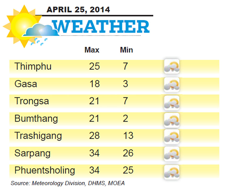 Bhutan Weather for April 25 2014