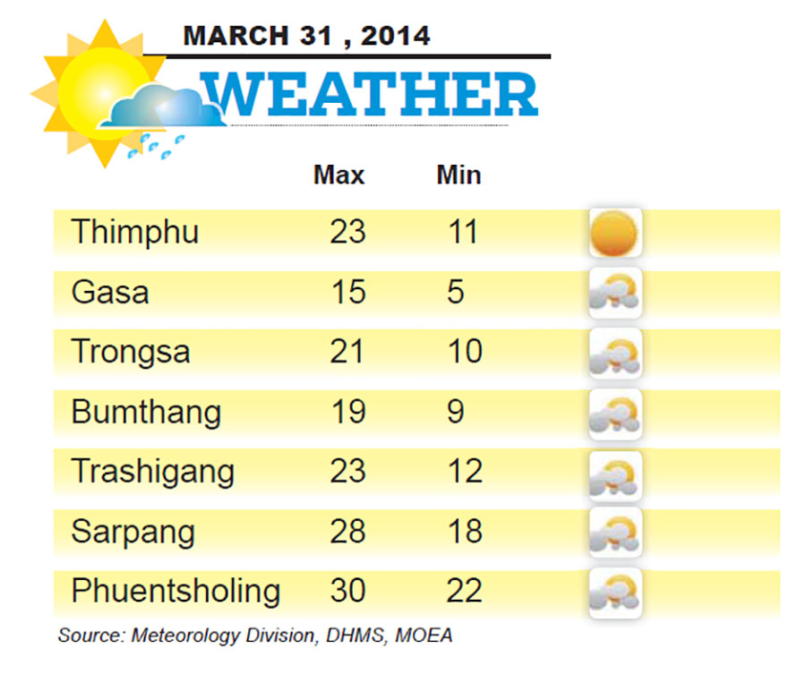 Bhutan Weather for March 31 2014