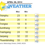 Weather for April 28 2014