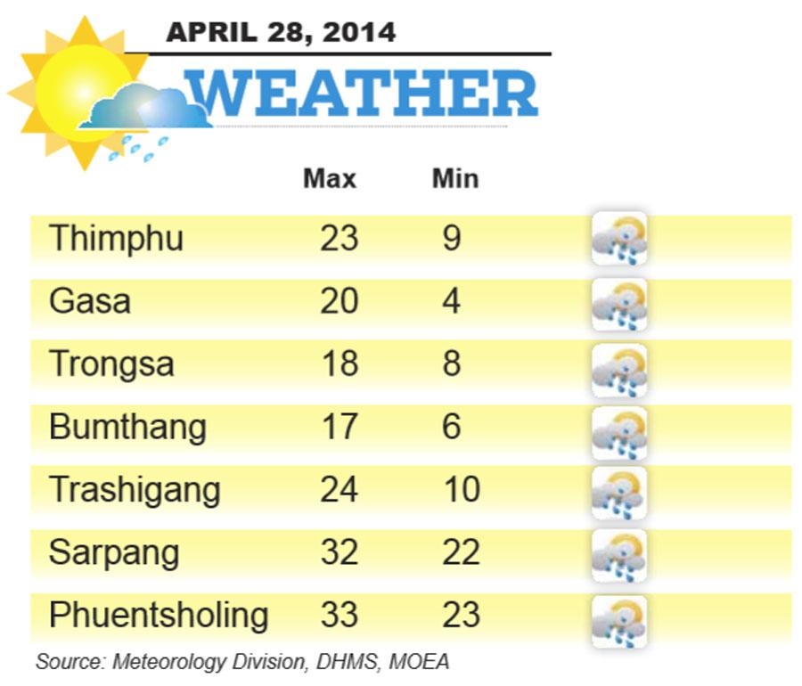 Bhutan Weather for 28 APRIL 2014