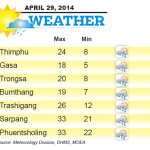 Weather for April 29 2014