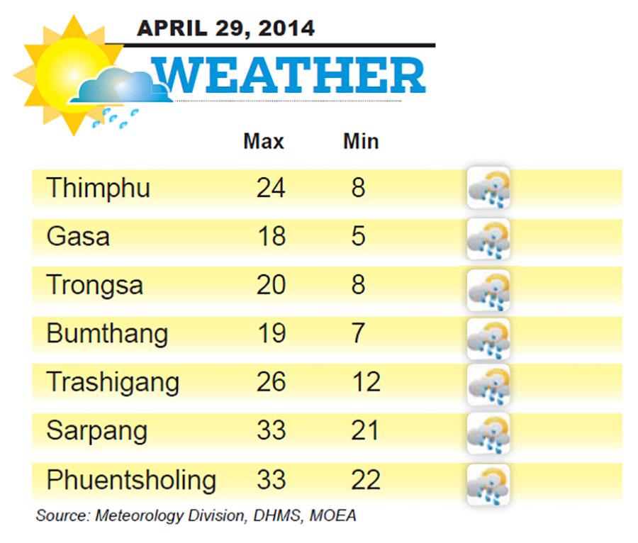 Bhutan Weather for April 29 2014