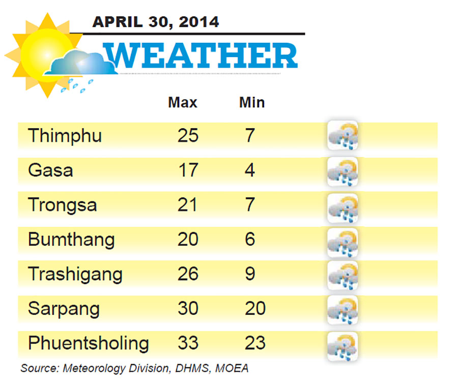Bhutan Weather for April 30 2014