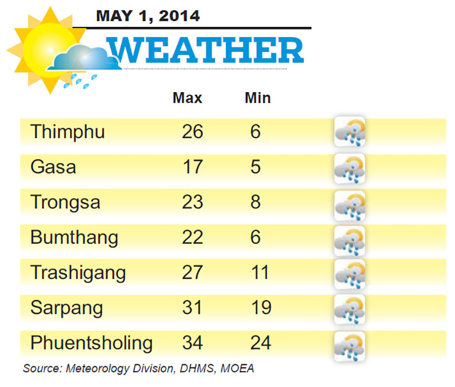 Bhutan Weather for May 01 2014