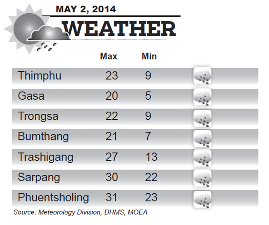Bhutan Weather for May 02 2014