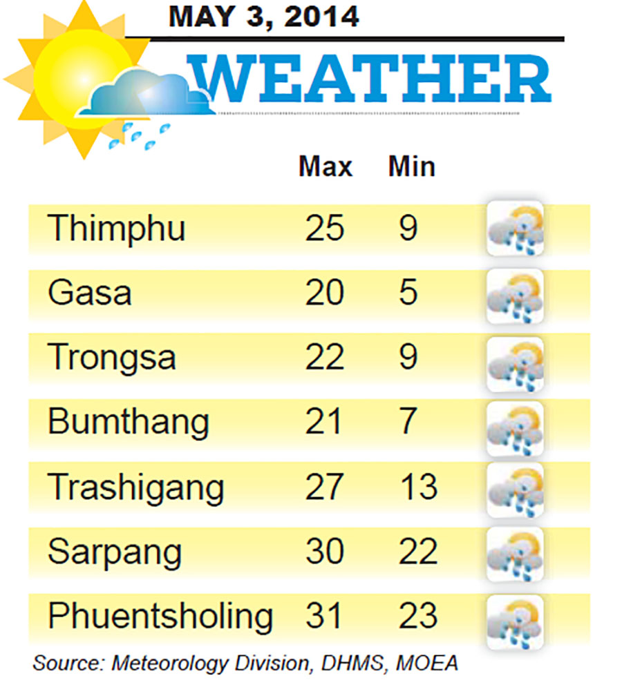 Bhutan Weather for May 03 2014
