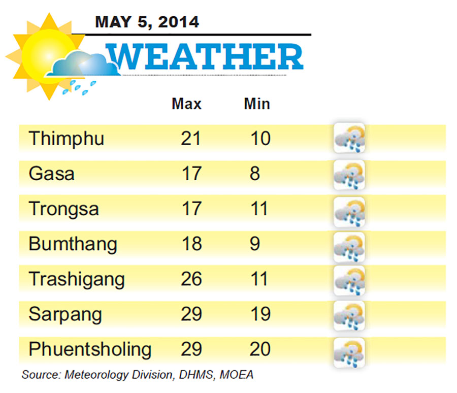 Bhutan Weather for May 05 2014