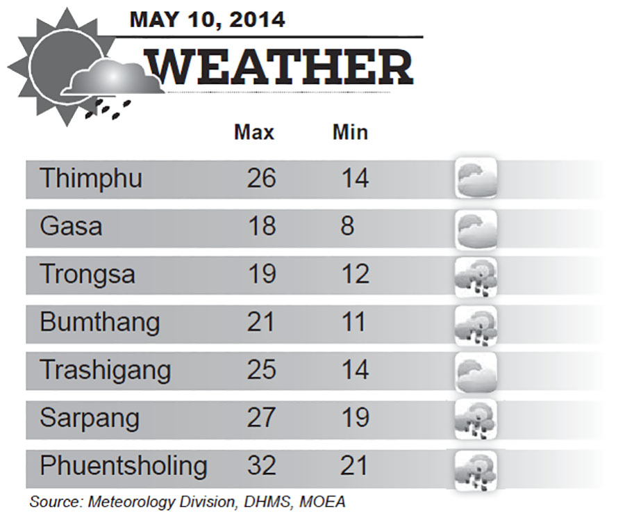 Bhutan Weather for May 10 2014
