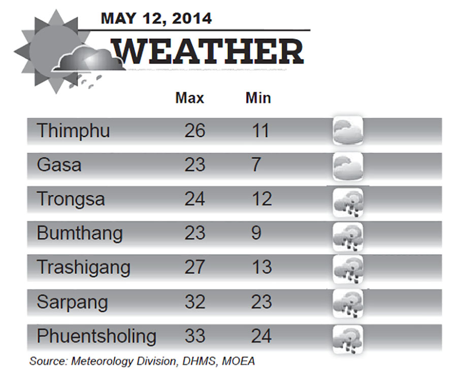 Bhutan Weather for May 12 2014