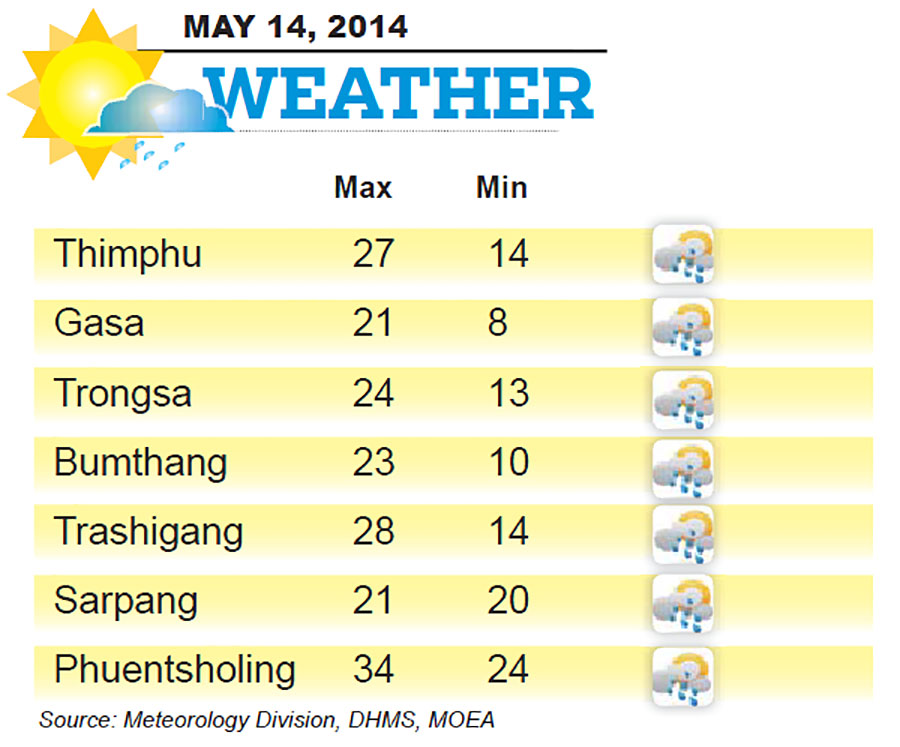 Bhutan Weather for May 14 2014