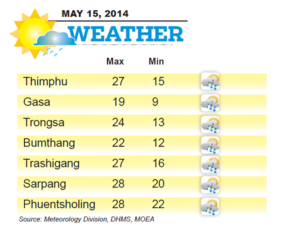 Bhutan Weather for May 15 2014