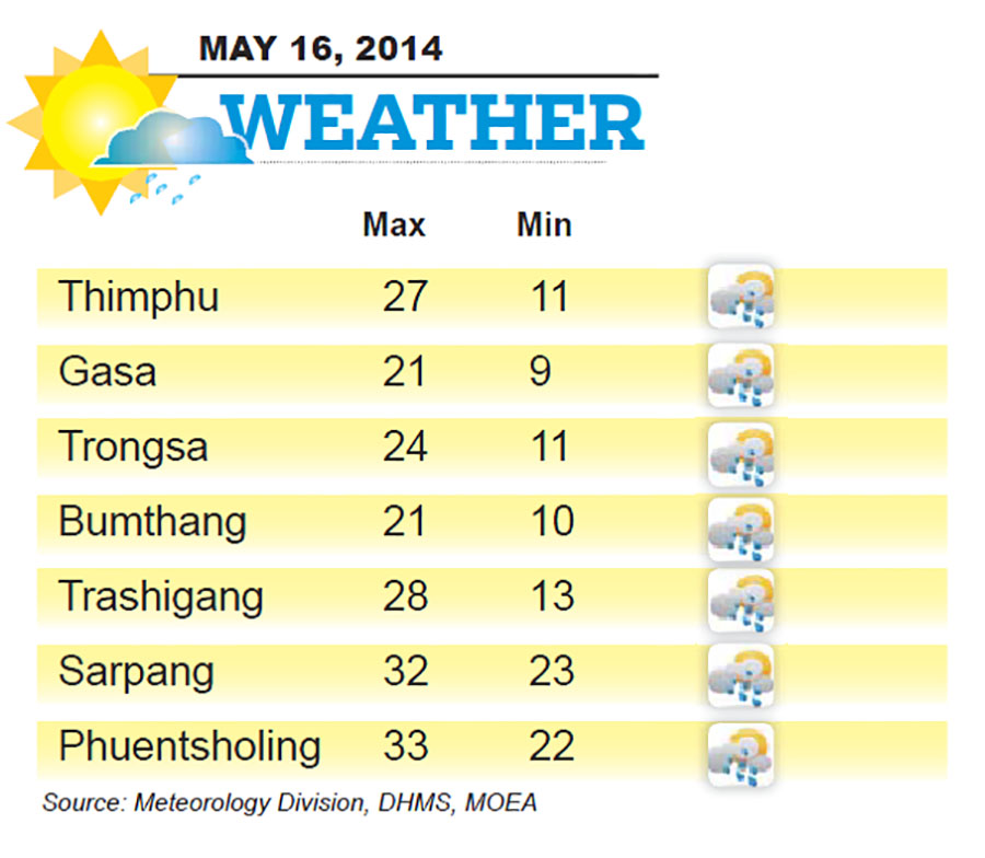 Bhutan Weather for May 16 2014